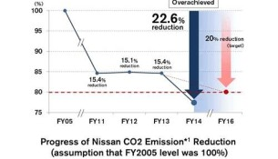 Nissan global corporate activities reduce CO2 emissions by 22.6 percent
