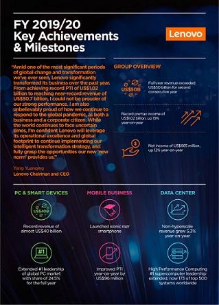 Lenovo FY2019-20 Key Achievements and Milestones